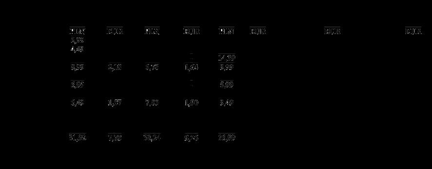Микс перец. Цены на продукты в Польше